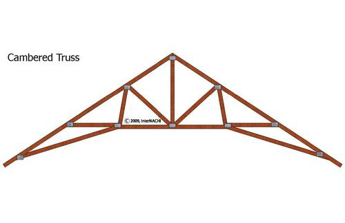 Roof rafters vs trusses engineering feed for Order roof trusses online