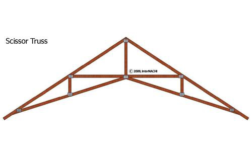 Roof Rafters Vs Trusses Engineering Feed