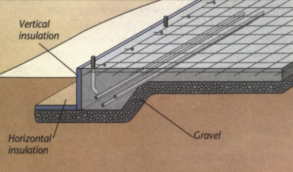 Three types of concrete foundations engineering feed for Monolithic pour foundation