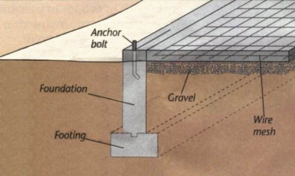 Three types of concrete foundations engineering feed for Which cement is best for foundation