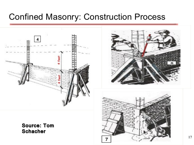 Confined Masonry Engineering Feed