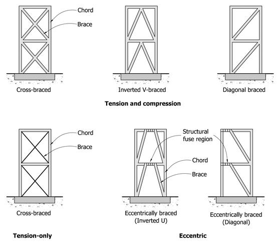 how to cut diagonal bracing
