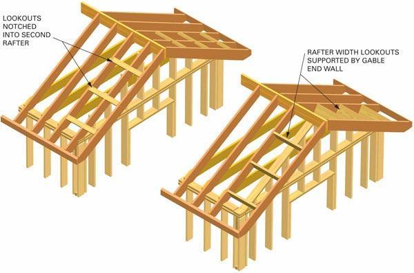 Roof rafters vs trusses engineering feed for How to order roof trusses