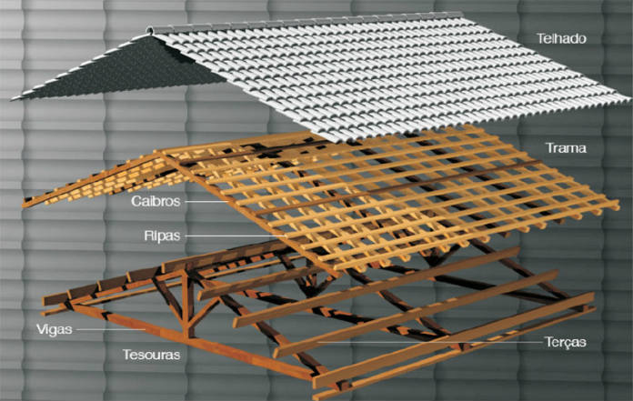 Roof Frame And Materials Used For That Purpose Are Of