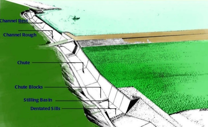 Spillway definition and meaning - Engineering Feed