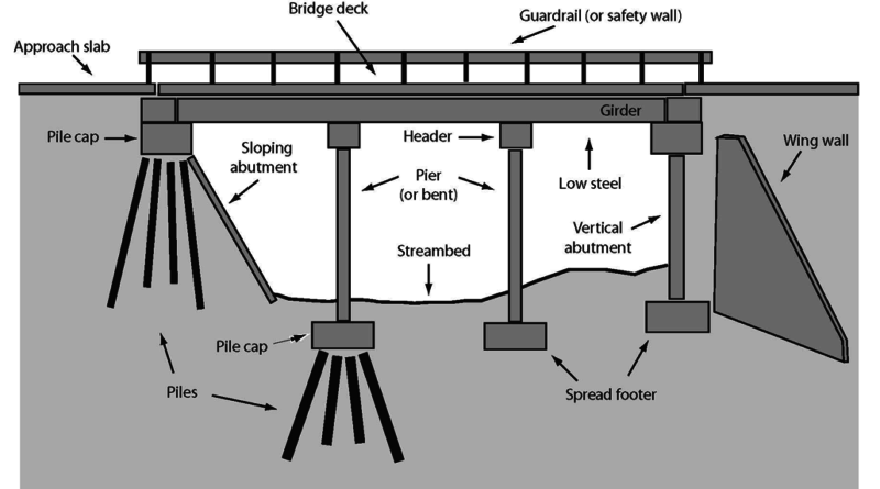 bridge terminology