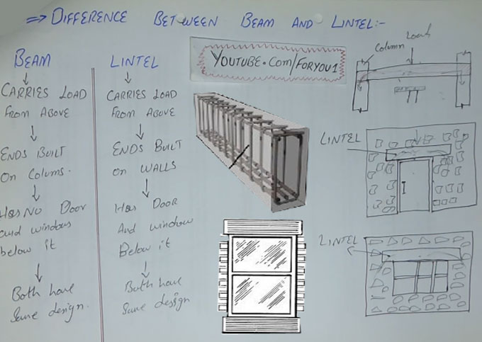 Difference Between Beam And Lintel Lintel Beam Size