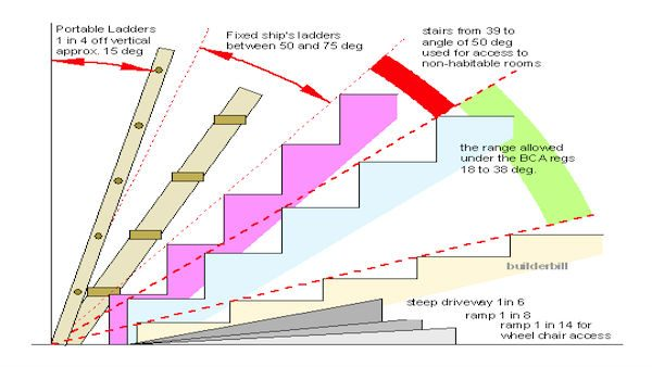 Angles for different types of stairs engineering feed for Different kinds of stairs
