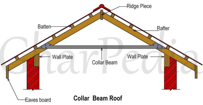 Basic Information About Collar Tie Roof Engineering Feed
