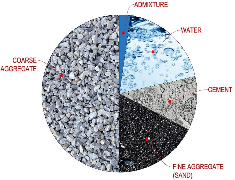 Concrete Mix Design : What is concrete mix design cmd engineering feed