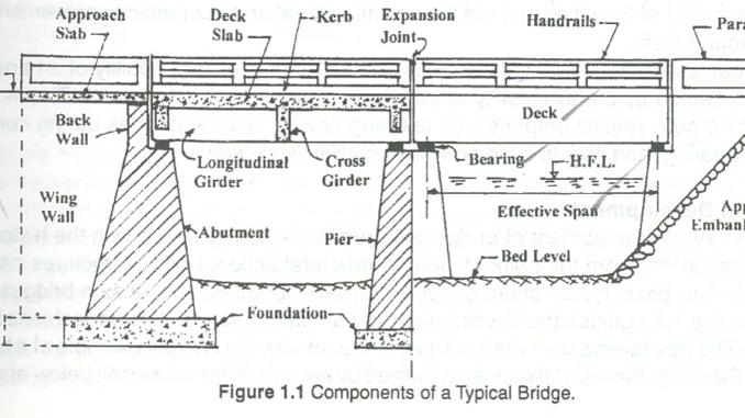 bridge components their classification of bridge. Black Bedroom Furniture Sets. Home Design Ideas