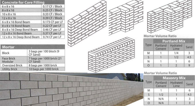 computing the amount of bricks needed for walls and piers. Black Bedroom Furniture Sets. Home Design Ideas