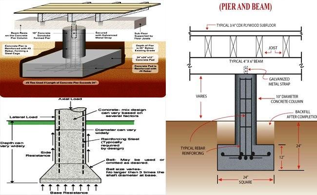 Design Of Pier Beam Engineering Feed