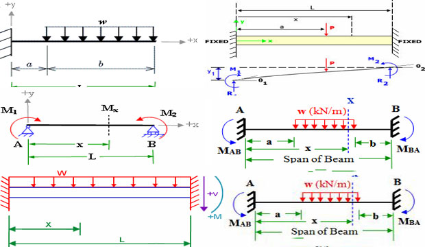 Fixed Beam Bending Moment Calculator Is A Free Online Manual Guide