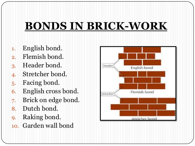 How to lay a brick