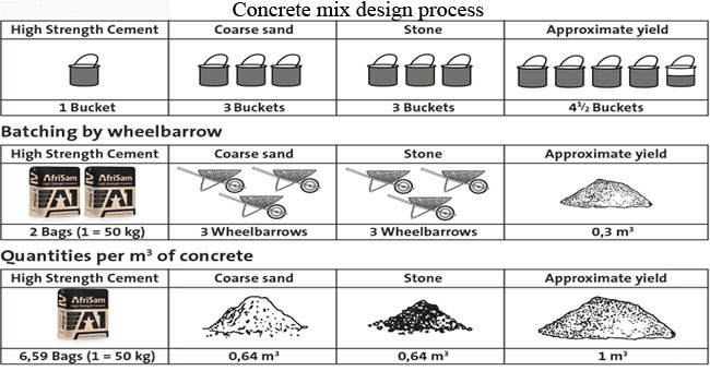 Concrete Mix Design : Steps and examples of concrete mix design engineering feed