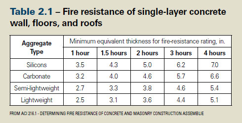 Some Useful Construction Tips To Enhance The Fire