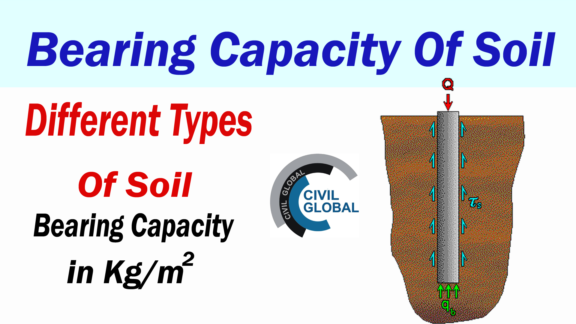 Bearing capacity of different types of soil engineering feed for Soil support