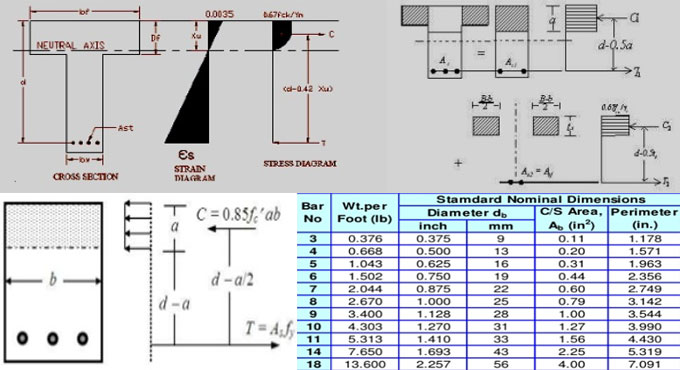 rcc singly reinforced beam This simplified reinforced concrete structure design program for architecture students, based on the american concrete institute code (aci 318-95), is expected to help architecture students to design sound concrete structures.