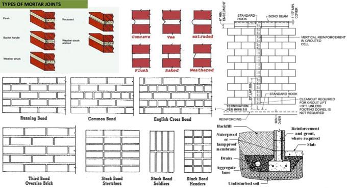 Types Of Masonry Mortar Masonry Wall Definition Types