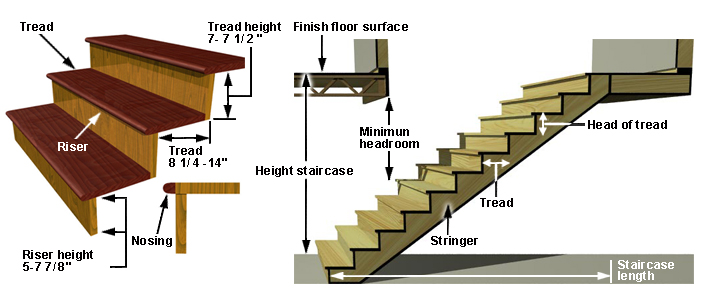 standard dimensions for stairs engineering feed. Black Bedroom Furniture Sets. Home Design Ideas