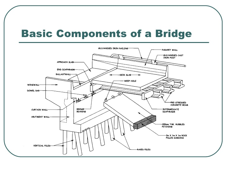 Bridge Components Diagram - Example Electrical Wiring Diagram •