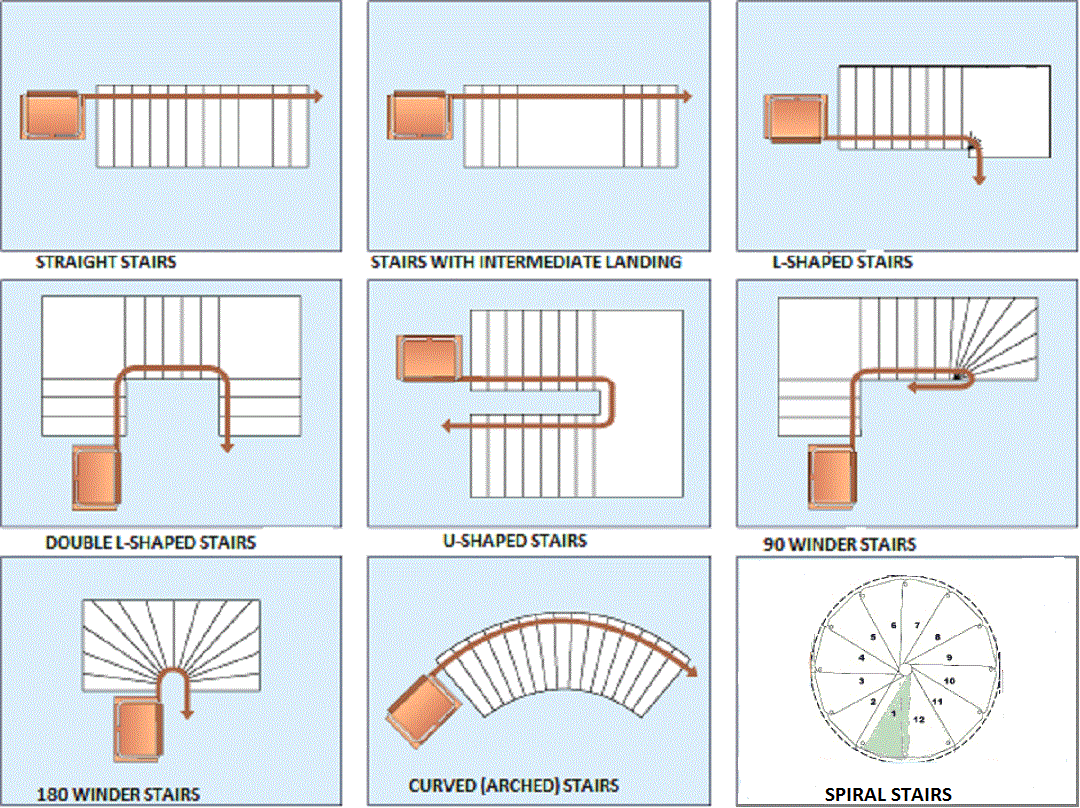 Various Types Of Stairs In Building Engineering Feed
