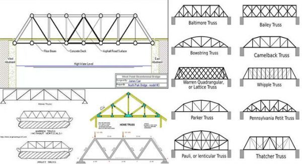 Differences Between Trusses Engineering Feed