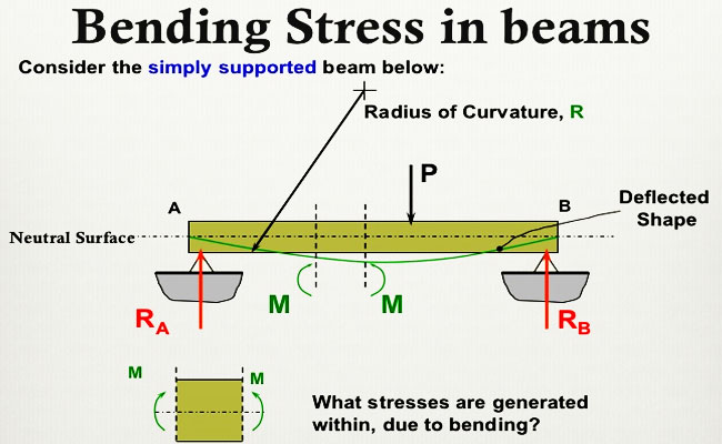 How to calculate bending stresses in beam - Engineering Feed