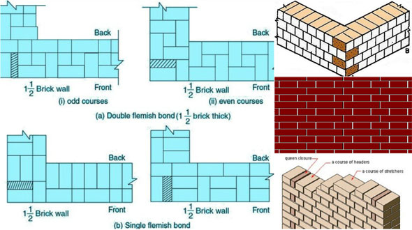 dating brick bonds Charting simple and comprehensive, our charting package includes comparisons, indicators and annotations to help you build a complete picture.