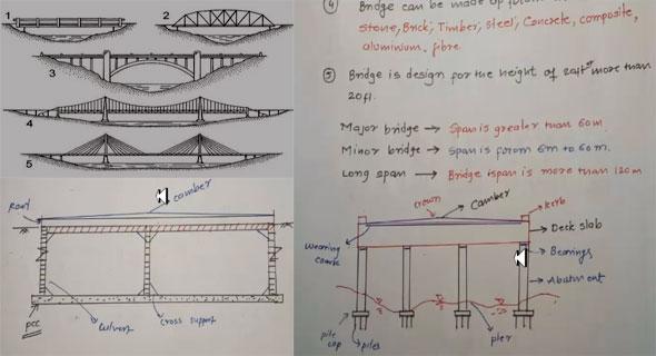 Difference Between Bridge And Culvert   Culvert Bridge