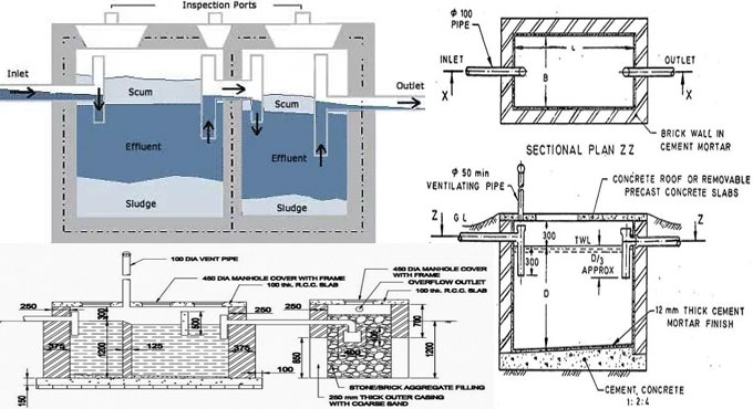 designing a septic tank septic tank construction methods