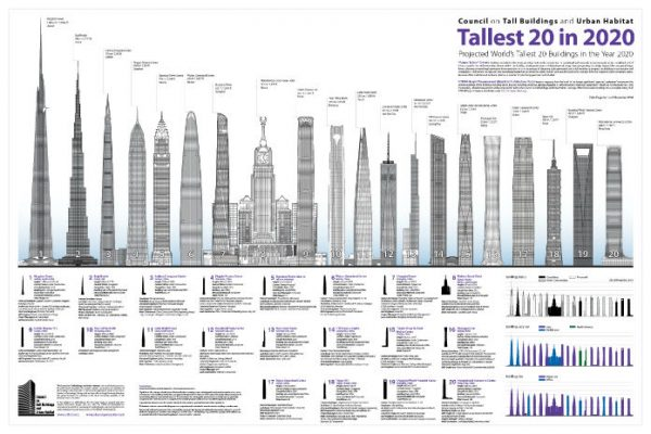 Tallest Buildings In The World In 2020 Engineering Feed