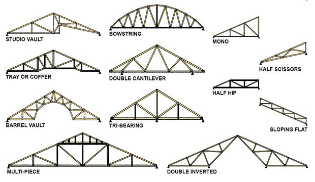 Types Of Truss Truss Characteristics Engineering Feed