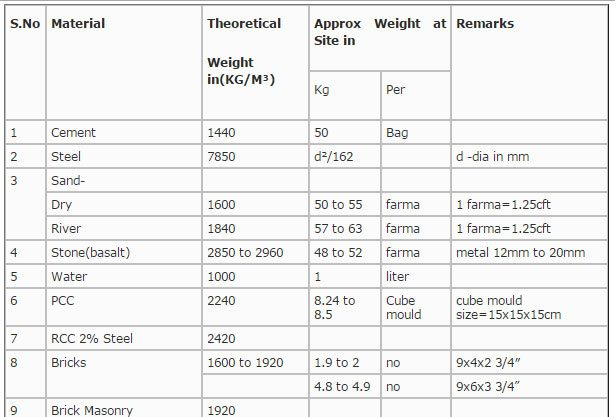 Weight of construction materials chart engineering feed for Building material list calculator
