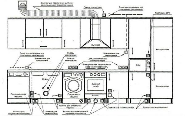 electrical wiring diagram for kitchen engineering feed rh engineeringfeed com wiring diagram kitchen downlights wiring diagram kitchen outlets